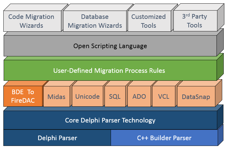The Delphi Parser - Automatic Software Modernization Project